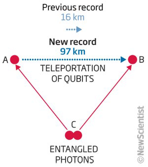 Teleportation record heralds secure global network