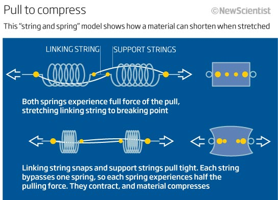 'Impossible' material would stretch when compressed