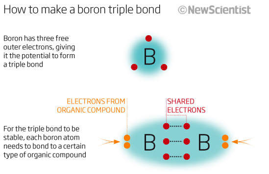 How to make a boron triple bond