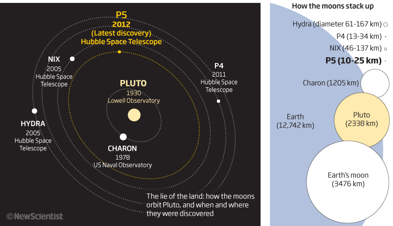 Discovery of fifth moon reignites Pluto planet debate