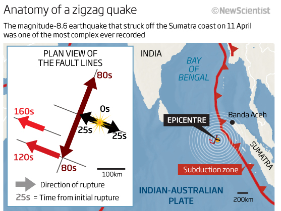 Lack of vertical displacement along zig-zag faults minimised risk of a tsunami