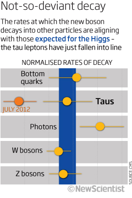Higgs boson is too saintly and supersymmetry too shy