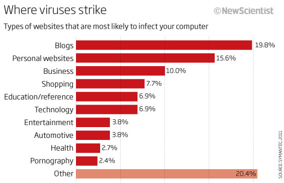 Where viruses strike