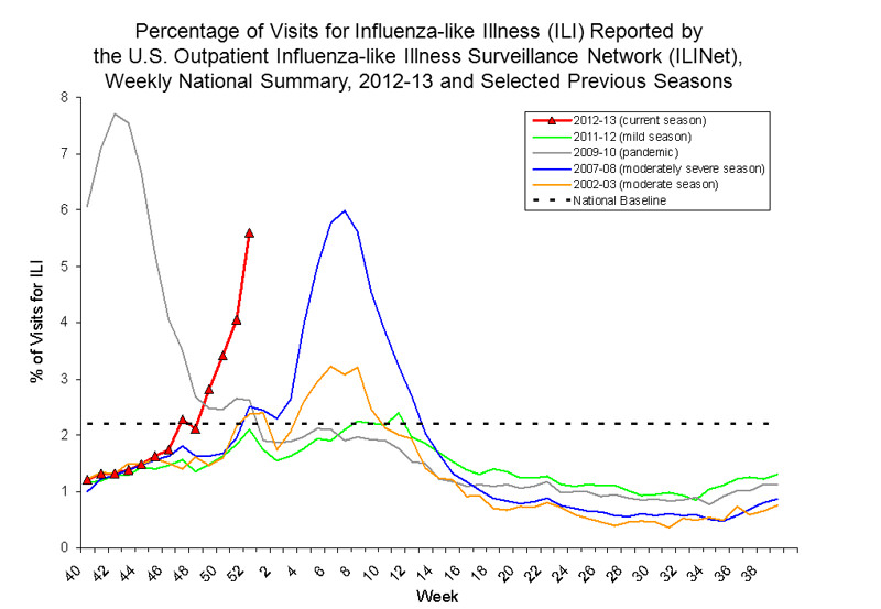 This year's US flu season (red line) could end up being