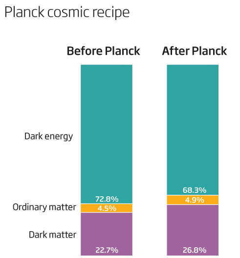 Planck has altered our recipe for the universe
