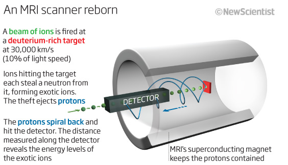 Hacked Medical Scanner Becomes A Nuclear Forge