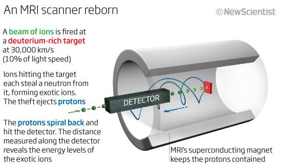 An MRI Scanner reborn