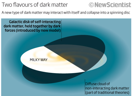 articles of dark matter - photo #5