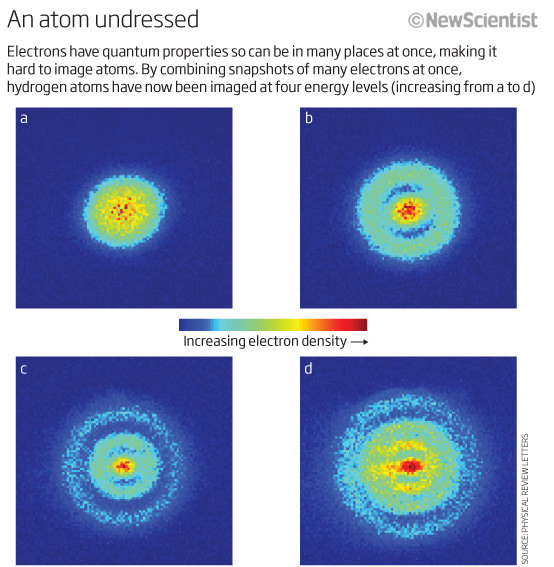 An atom undressed
