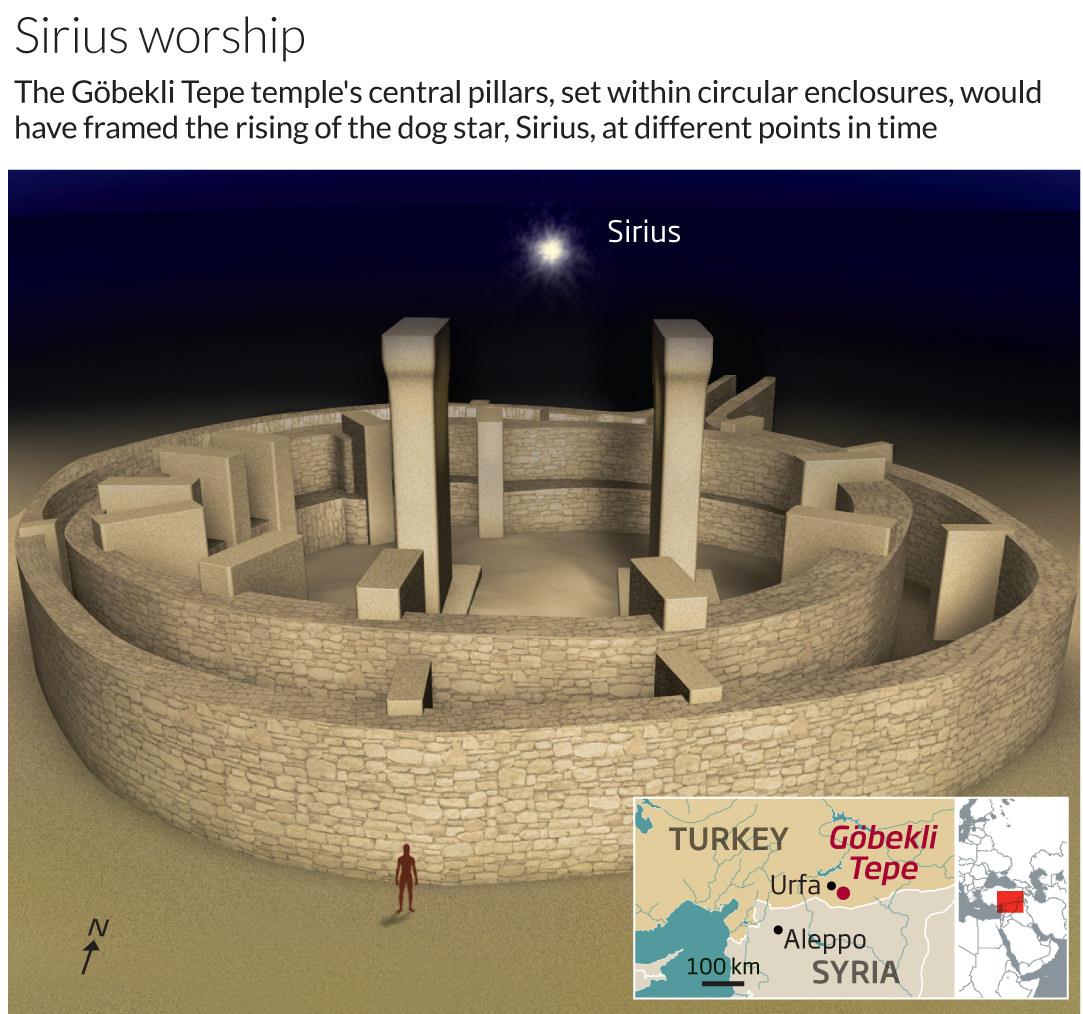 Sirius worship