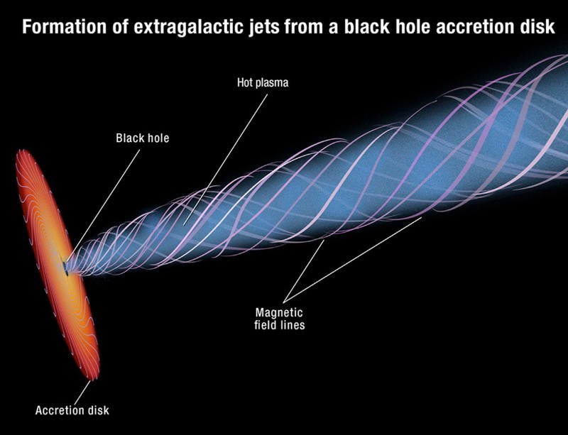 Formation of extragalactic jets
