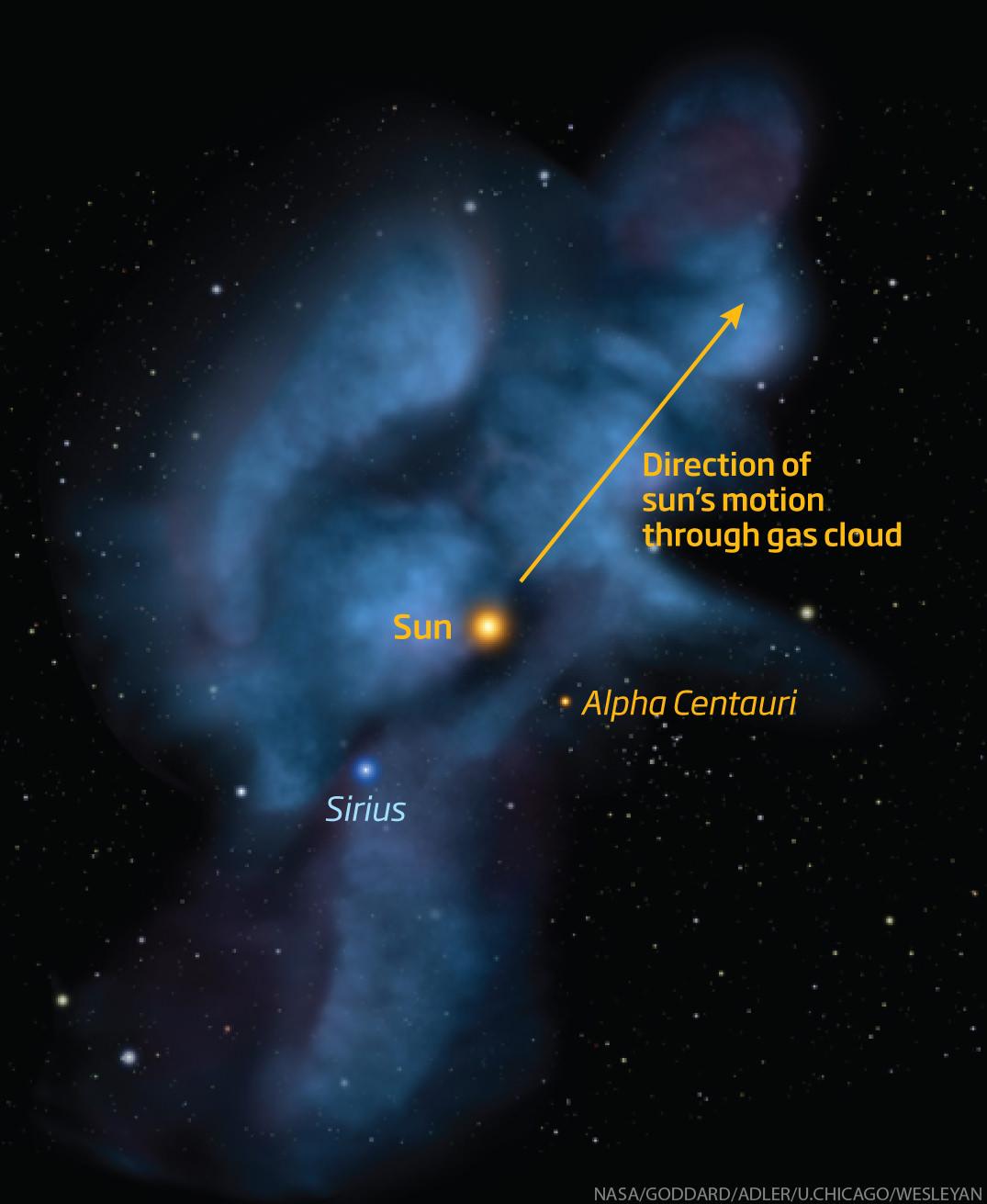 Solar system caught in an interstellar tempest