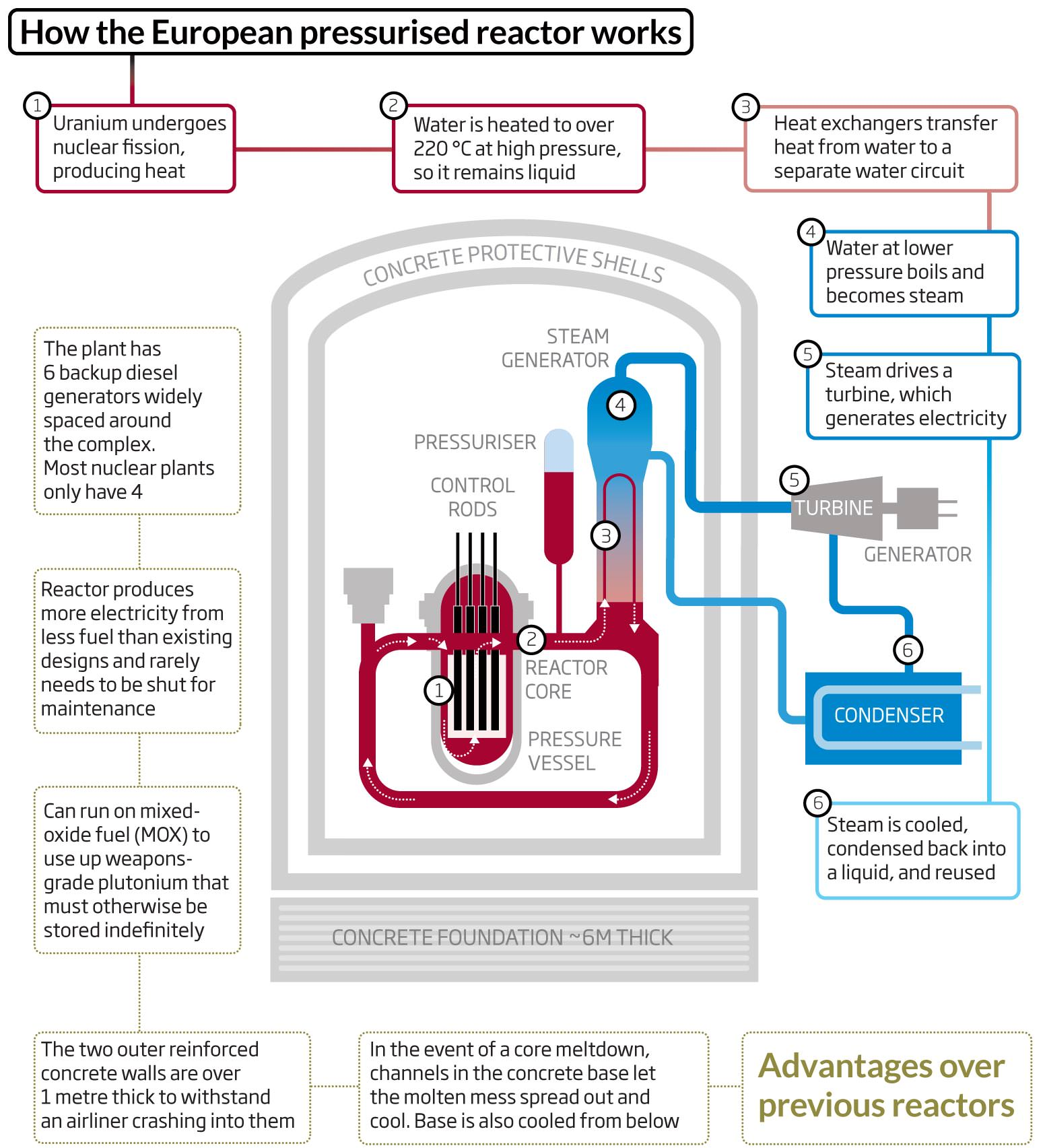 How uks first nuclear reactor for 25 years will work new scientist diagram ccuart