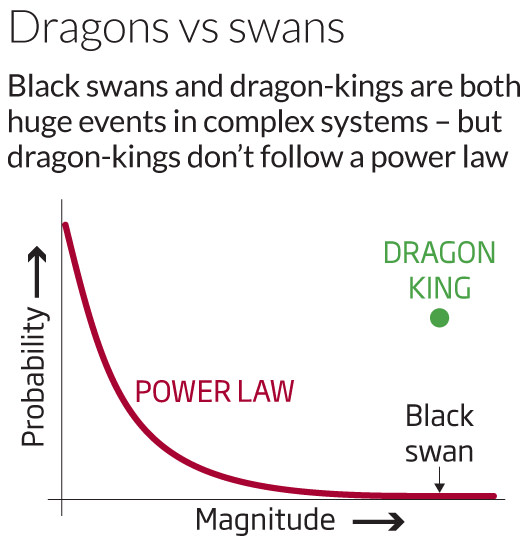 Dragons vs swans