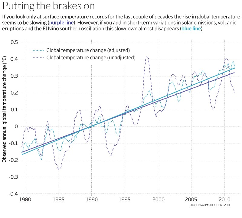 Climate slowdown: The world won't stop warming