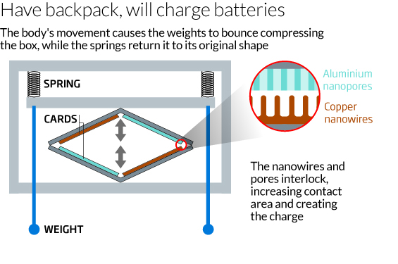 Have backpack, will charge batteries