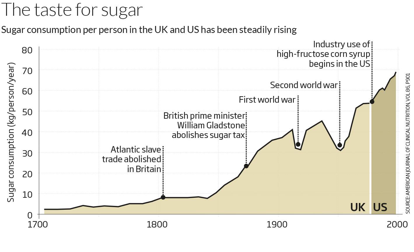 The taste for sugar