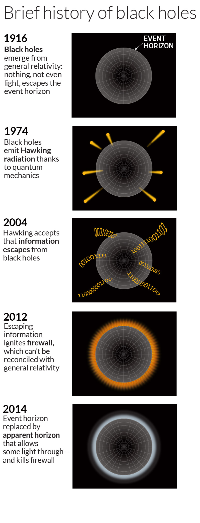 A brief history of black holes
