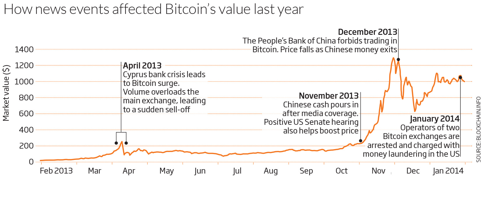 How news events affected Bitcoin's value last year