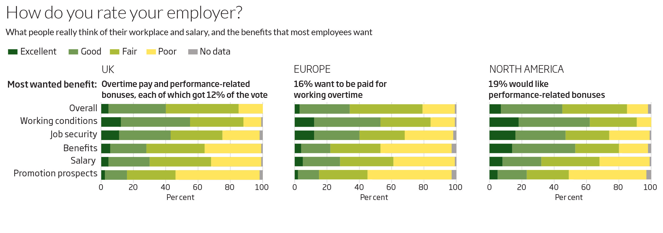 How do you rate your employer?
