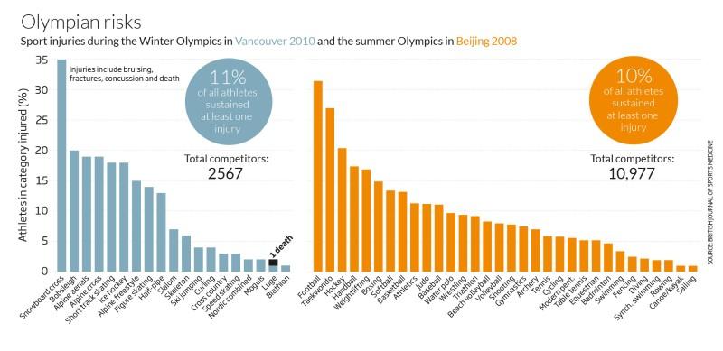 Snowboard cross tops Winter Olympics danger list
