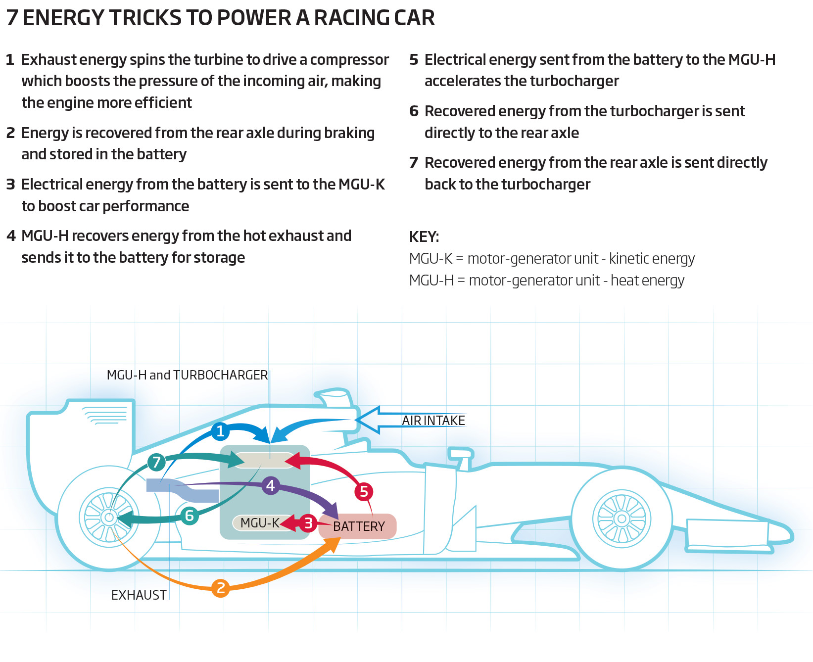 7 tricks to keep F1 cars fast and fuel-efficient | New Scientist