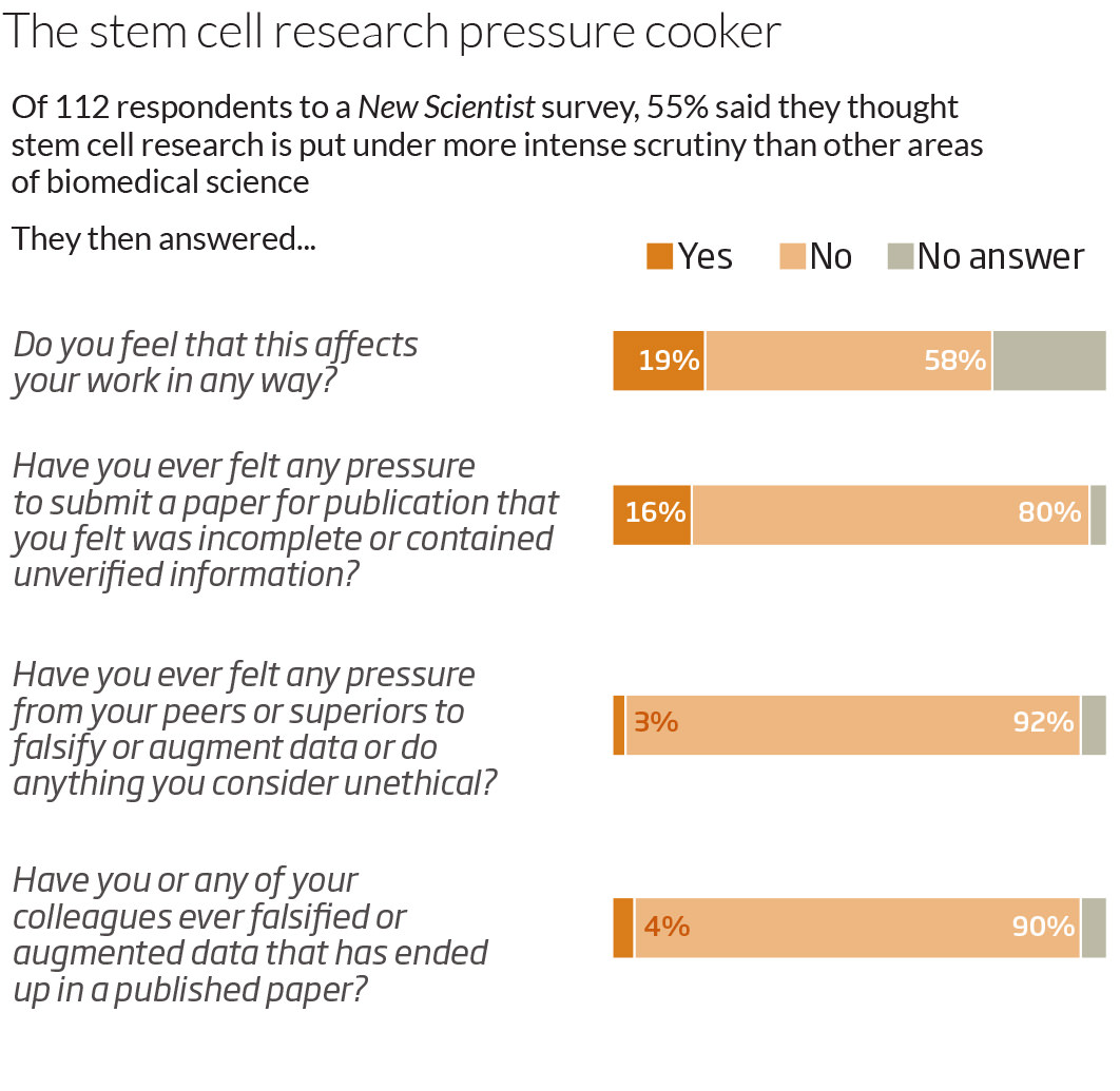 The stem cell research pressure cooker
