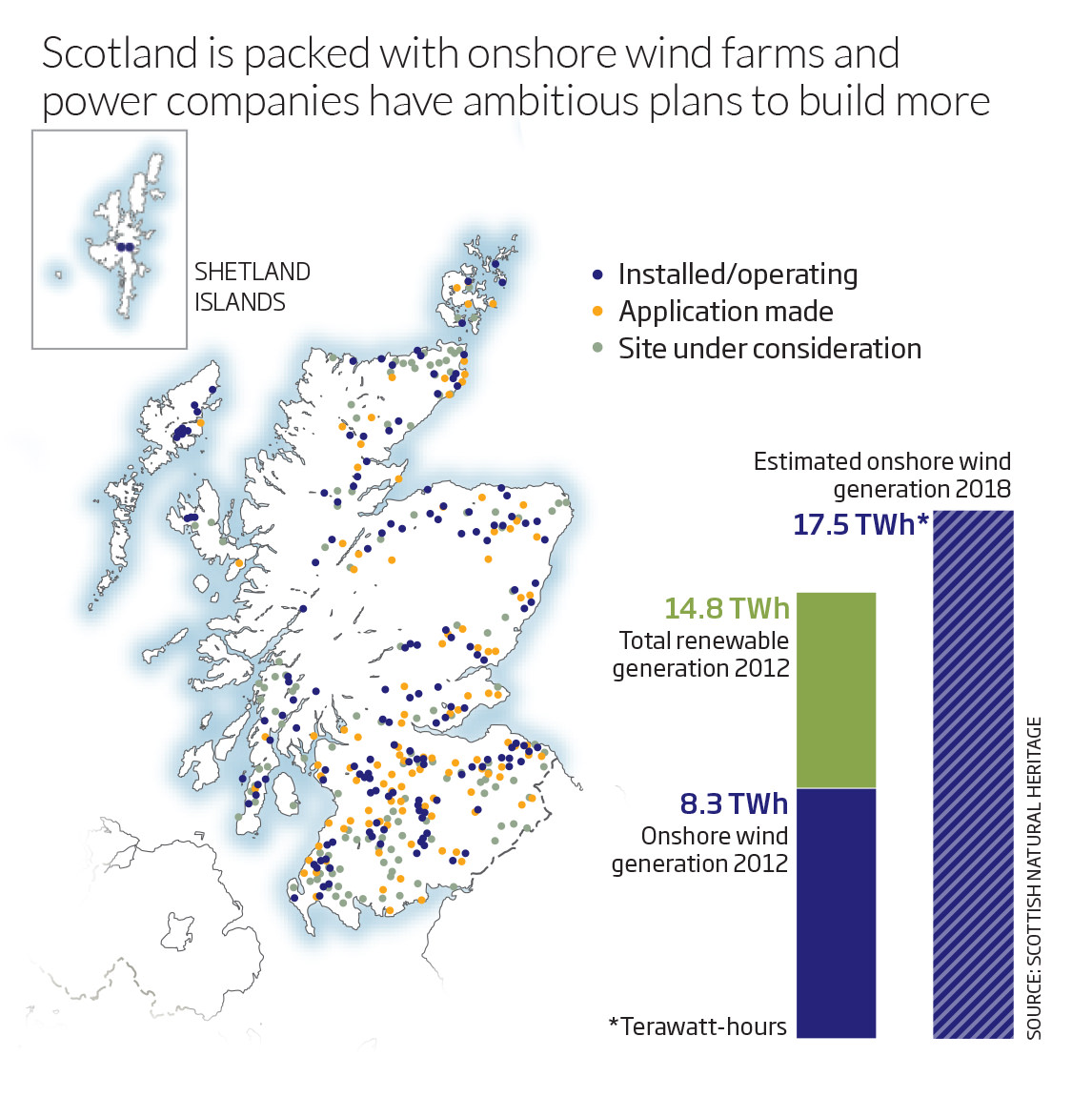 Scotland is packed with onshore wind farms and power companies have ambitious plans to build more