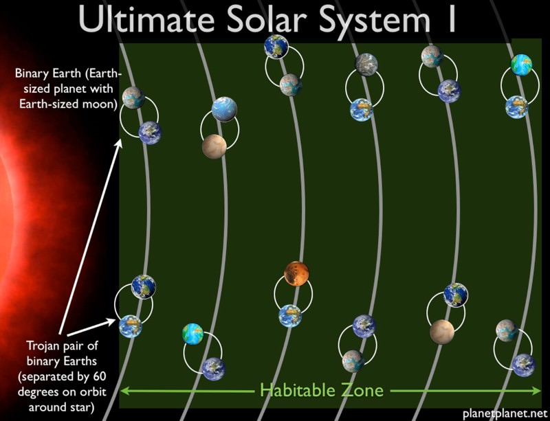 Ultimate solar system could contain 60 Earths