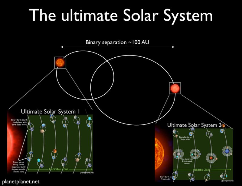Ultimate solar system could contain 60 Earths | New Scientist