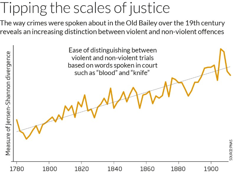 Old Bailey data shows growing intolerance for violence