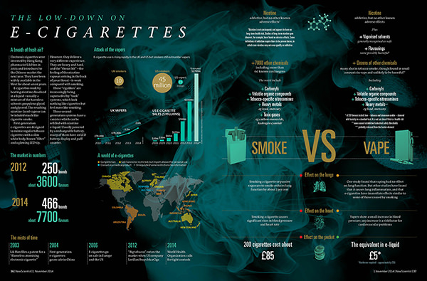 Smoke without fire: What's the truth on e-cigarettes?