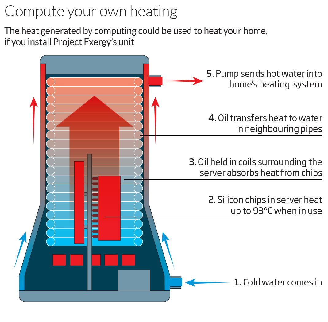... home's hot water tank (see diagram).