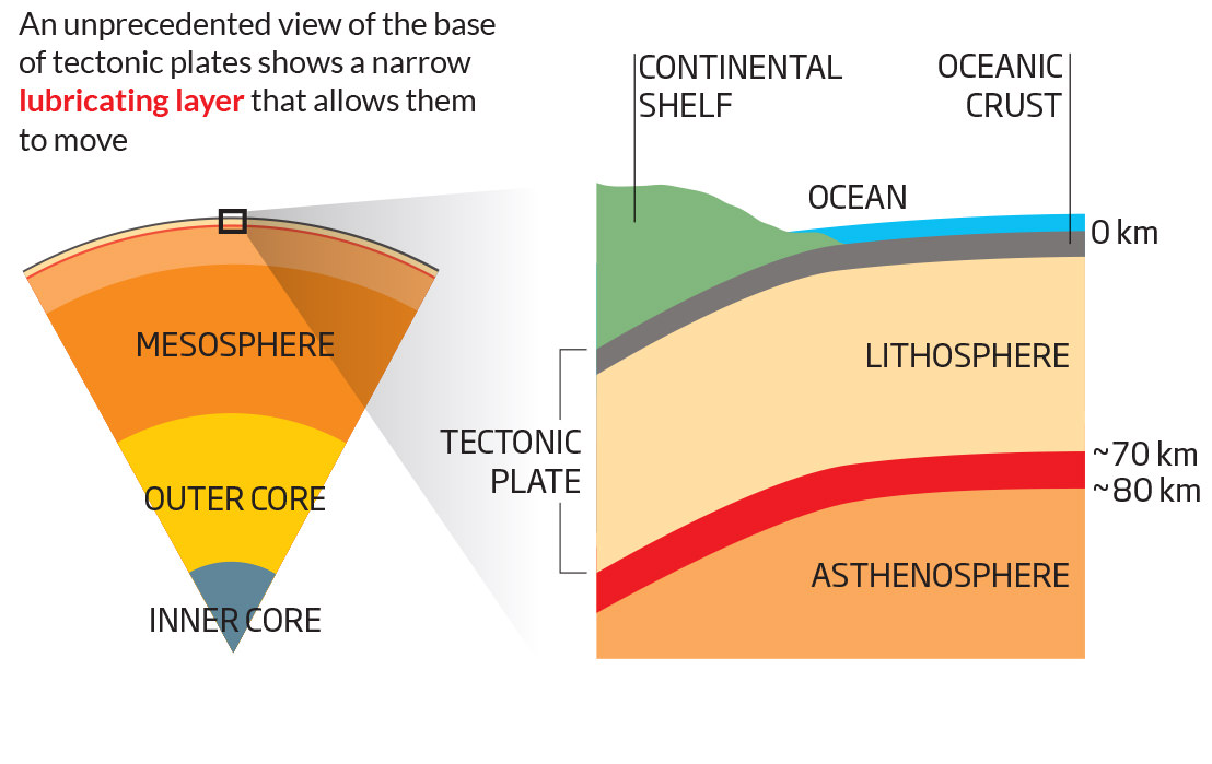 Earths Plates Diagram - Find Wiring Diagram •
