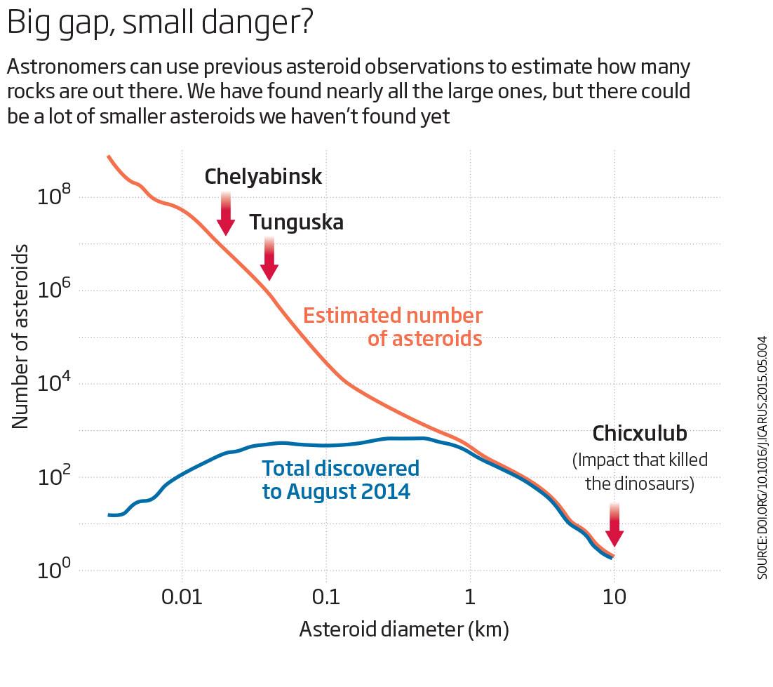 Big gap, small danger?