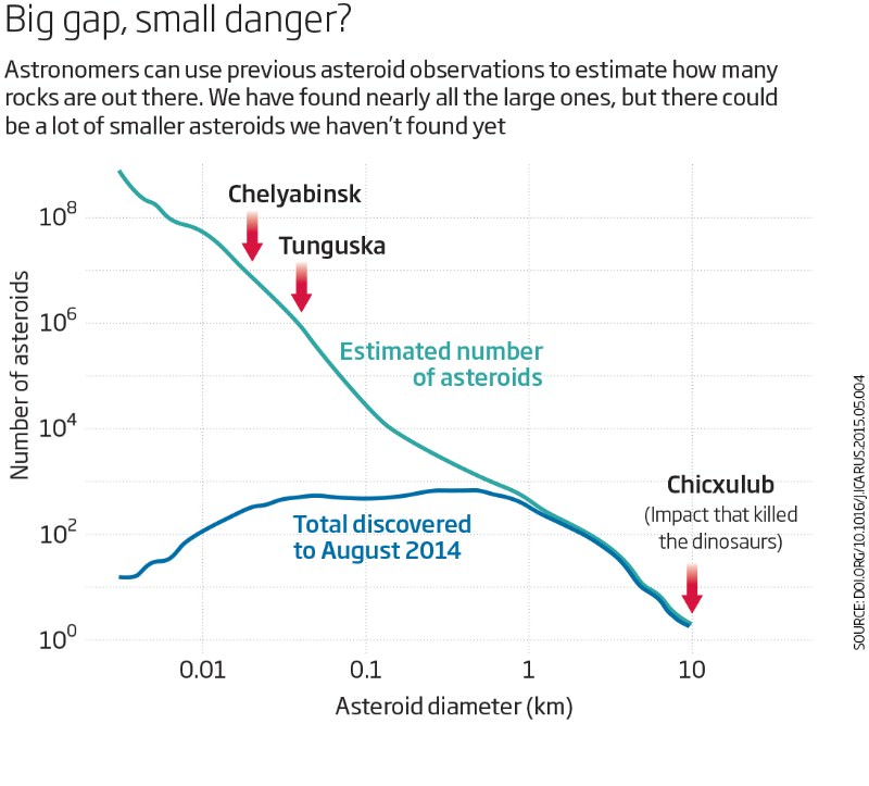 Don't fear apocalyptic asteroids: you're safer than you think