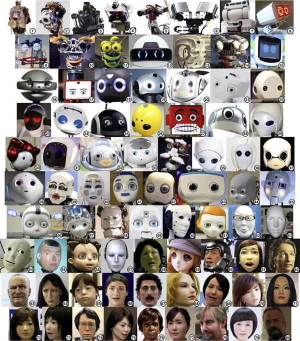 Into the uncanny valley: 80 robot faces ranked by creepiness