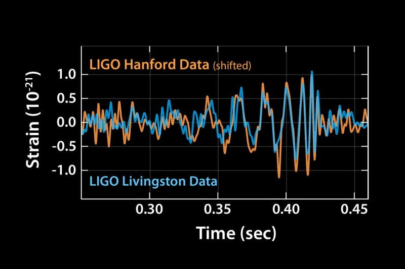 Graph showing the gravitational wave signal from LIGO