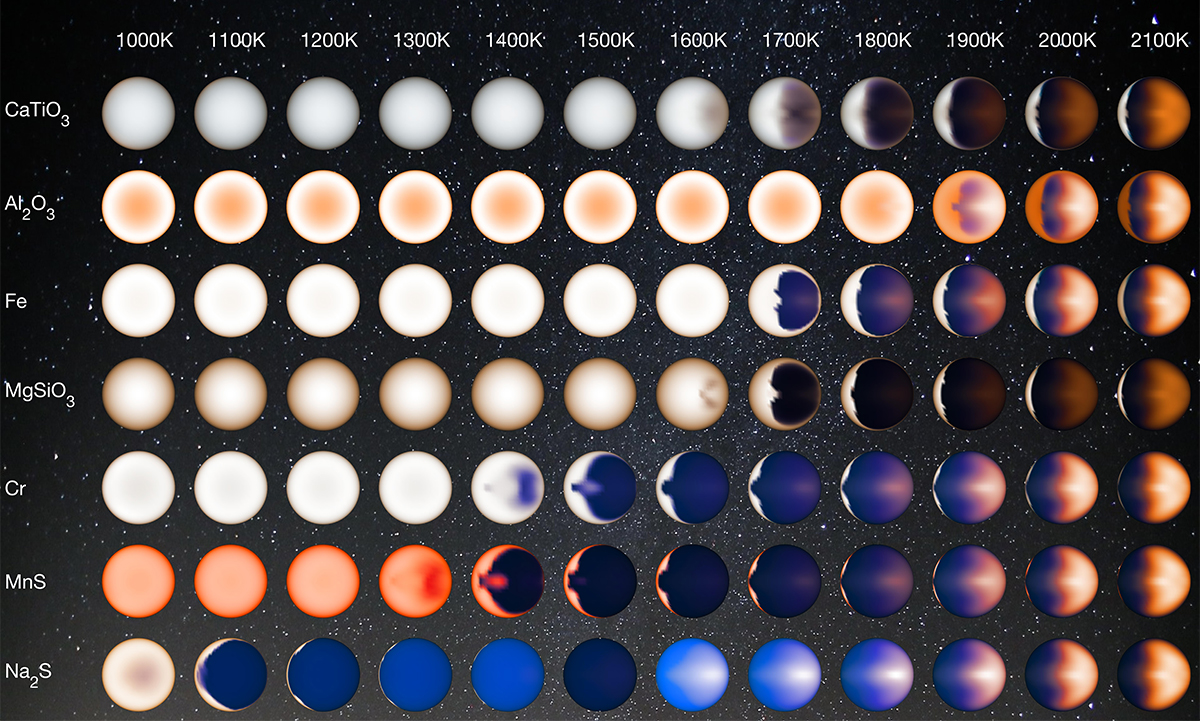 Chart of planets showing how their colours vary with temperature and composition