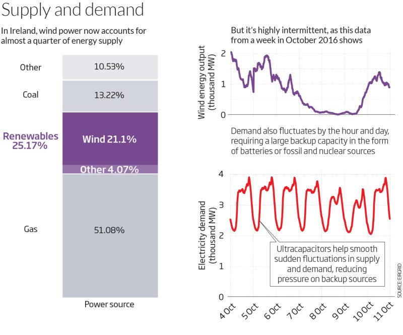 Graphs showing proportion of Ireland's energy supplied by wind power
