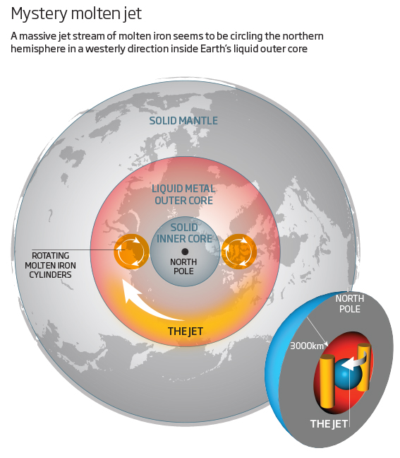 Earth's Molten Core Has Its Own Jet Stream
