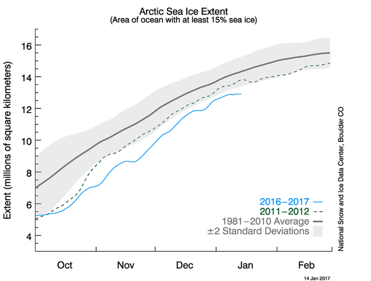 Graph of recent Arctic sea ice extent