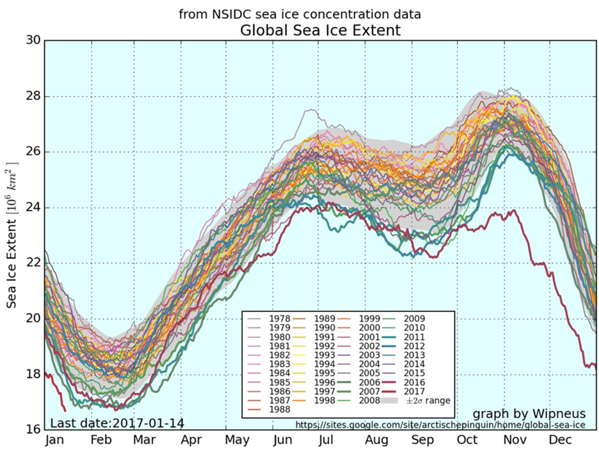 Graph of global sea ice extent, by month, from 1978 to the present