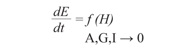 Equation showing the rate of change of the Earth system (E) over the last 40 to 50 years is a purely a function of industrialised societies (H)