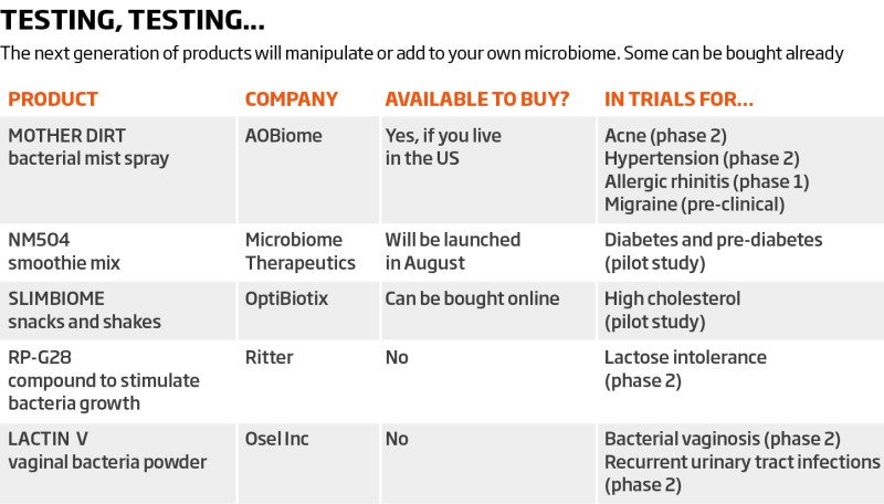 Table of text showing the next generation of products for manipulating your microbiome