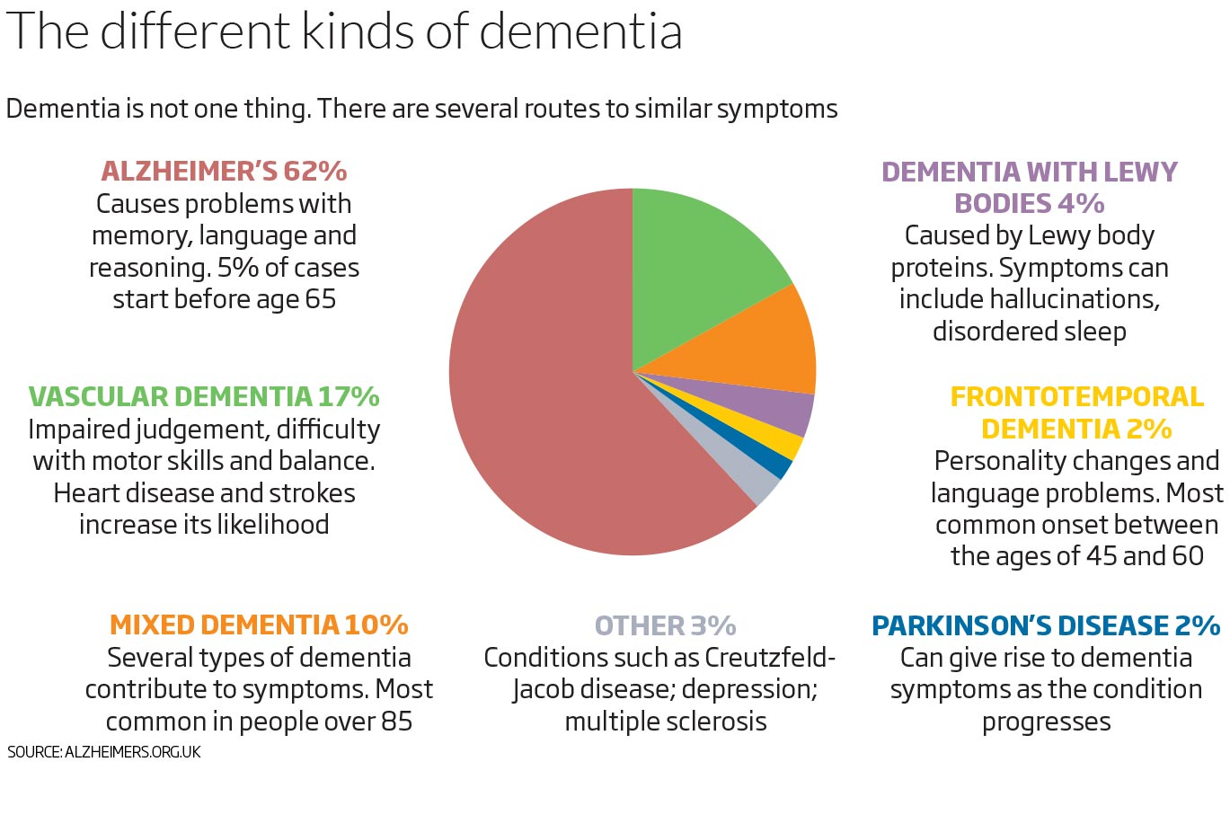 describe the types of dementia and The list above includes the biggest and most common types (kinds) of dementia there are of course many things that either contribute to or cause dementia.