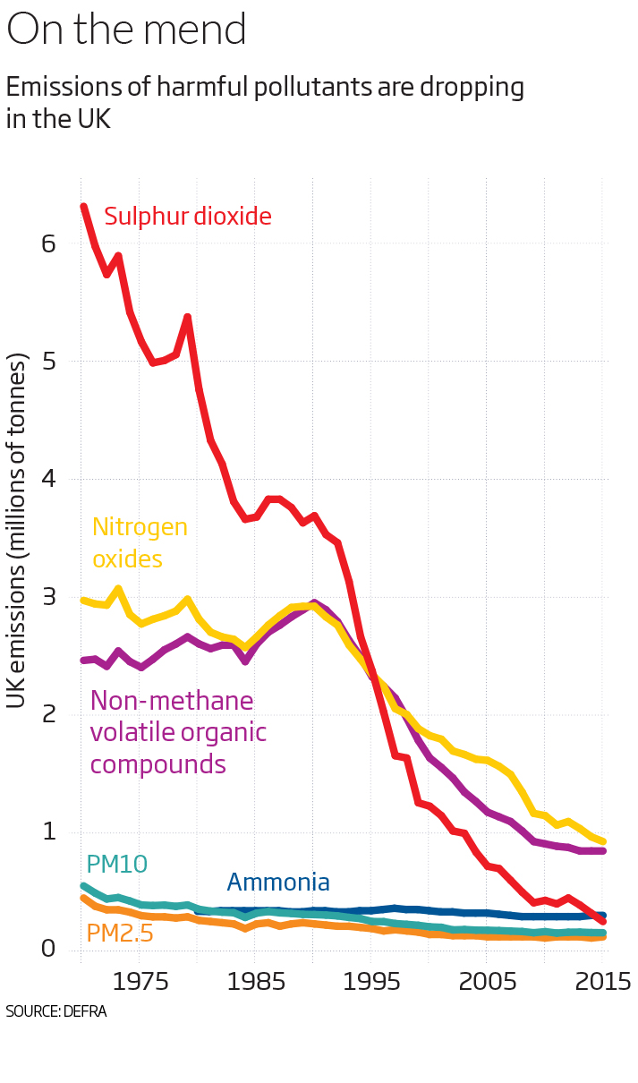 graph showing how emissions of harmful pollutants are dropping in the UK
