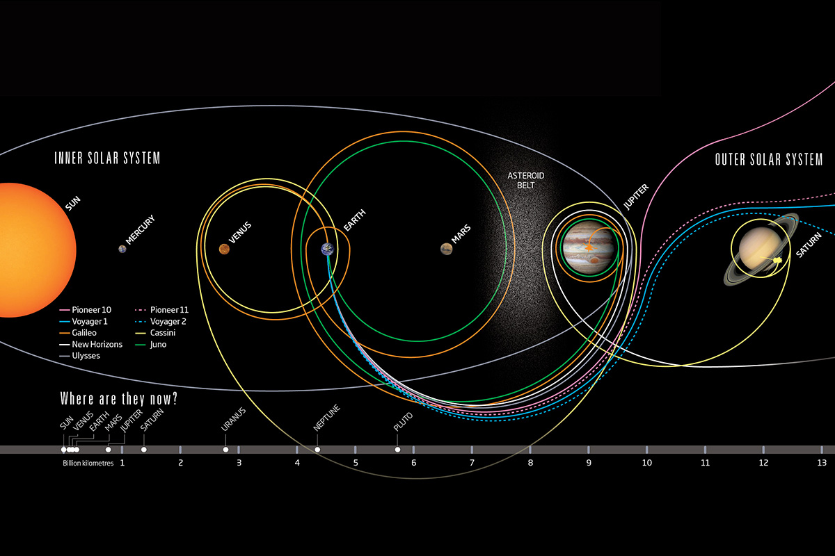 Nine probes reached the outer solar system: Where are they now?
