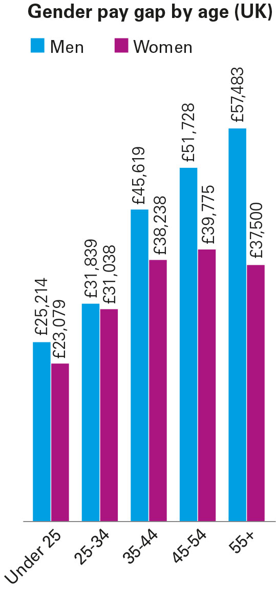 Gender pay gap by age (UK)
