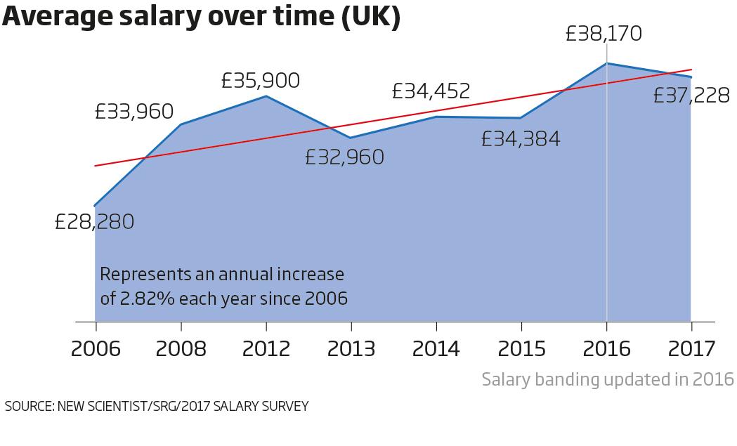 Average salary over time (UK)